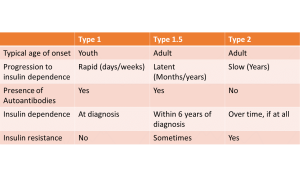 chart comparing type 1, type 2, and type 1.5 diabetes