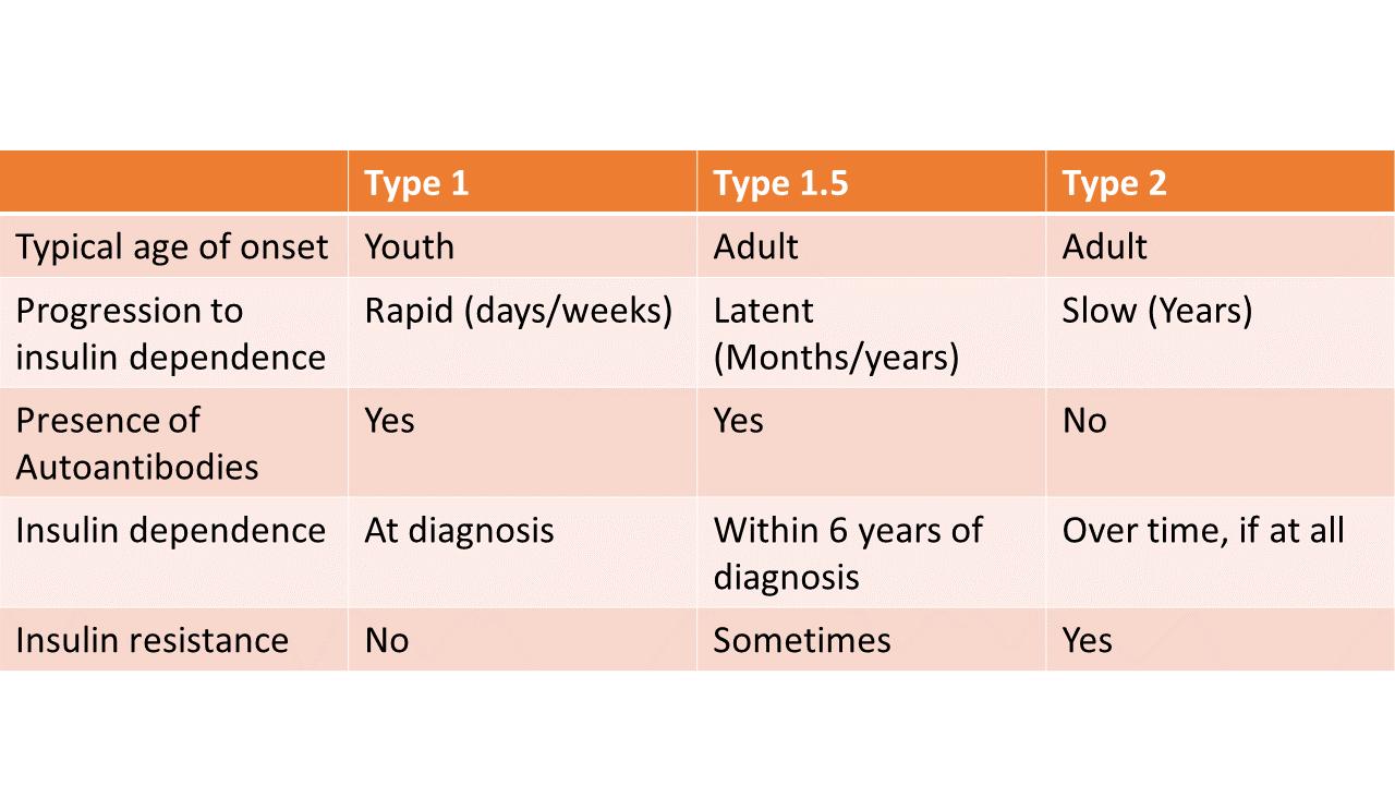 Diabetes Tyyppi 1